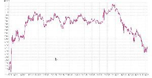 ポジション 日本の金利(10年物) マイナス0,015 低いという段階ではない!! 所謂ドツボにはまっている感じ