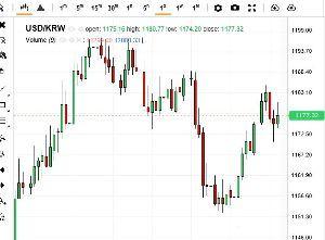 ポジション 米国金利高は韓国ウオン対ドルの急落を招く!! その兆しがドル/ウオン日足チャートに見える。  先ごろ