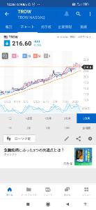 TROW - Tロウ・プライス・グループ 🟢2021/09/13 ↗★