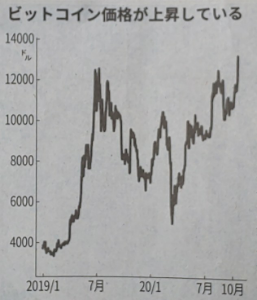 3121 - マーチャント・バンカーズ(株) 仮想通貨は投機的要素が強かったが、多くの フィンテック企業が参入していることにより 決済利用の裾野が