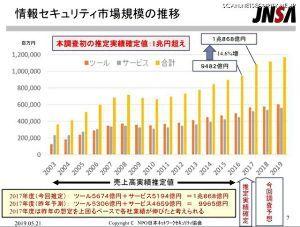 2326 - デジタルアーツ(株) 1兆円突破、2017年度情報セキュリティ市場(JNSA)  「NPO日本ネットワークセキュリティ協会