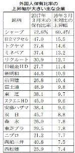 5703 - 日本軽金属ホールディングス(株) 個人は売って外資が買う。いいね!    ニッポンの株主2017 外国人保有比率  輸送機器や海運で上