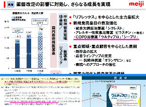 4565 - そーせいグループ(株) 今年7月から日本国内に関しては、明治製菓ファルマがウルティブロの販売する事になりましたね。 そこで、