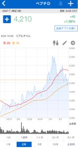 4565 - そーせいグループ(株) 【ご参考】  ペプチドリーム  グラフ参照  こっちなら皆さん、 幸せだったのにね📈