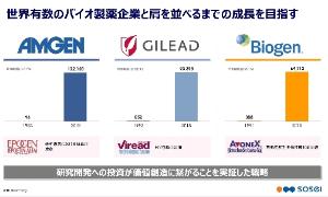 4565 - そーせいグループ(株) 10年後にはアムジェン、ギリアドに肩を並べ12兆円企業になっているだろう。 認知状市場を独占している