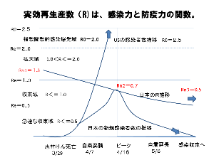 日本の経済を語ろう。 新型コロナ、日本は何故感染爆発を回避したのか?