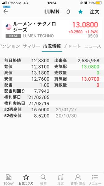 LUMN - ルーメン・テクノロジーズ 21年4/30=4月の最終営業日の終値は12.83 年間配当は1.00ドル 利回りは7.7942%で