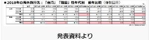 7048 - ベルトラ(株) トップ2の台湾と韓国について、旅行者の客層を比較すると、台湾がどの年代もほぼ同程度であるのに対し、韓