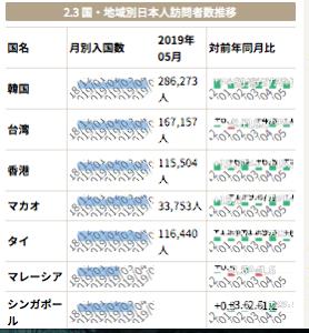 7048 - ベルトラ(株) 画像: 各国政府発表統計準拠資料  方面別に日本人出国者数をみると、5月の日本人出国者数は韓国は28