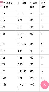 7048 - ベルトラ(株) 2019年の夏休み 日本旅行業協会(JATA)発表 旅行人気ランキング