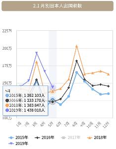 7048 - ベルトラ(株) 出国者数 過去最大
