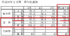 7603 - (株)マックハウス 1Q売上げ 前期比-12%(確定) ※4月時点会社予想 前期比-2.5%  1Q決算発表は7月8日、