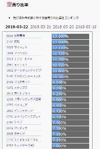 6839 - 船井電機(株) 発行済み株式数に対する空売り比率ランキング 堂々の第1位。 ttps://karauri.net/r