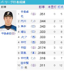 2016年4月15日(金) 日本ハム vs ロッテ 4回戦 卓、たとえ1日だけでも、これは嬉しいわ!