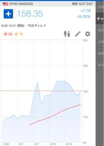 LYFT - リフト これがビヨンドミートのチャート よく見ておきましょう