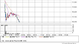8035 - 東京エレクトロン(株) >2分割前の8800円買に昨日時点の53180円上場来高値等でヘッジ KING OF HIBA