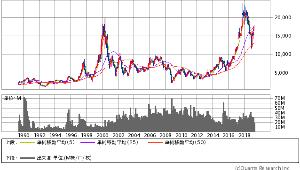 8035 - 東京エレクトロン(株) 中間選挙翌年や 2000年エレクが20090円をつけてからの確率も想い出し  国内某が新規に買ってき