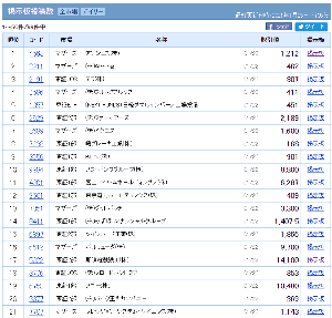 9501 - 東京電力ホールディングス(株) 掲示板投稿数:株式ランキング - Yahoo!ファイナンス 9501 - 東京電力ホールディングス(