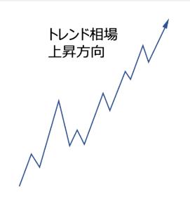 9501 - 東京電力ホールディングス(株) 画像にあるようにこの動きが上昇トレンド。 株価は下がる時もなければならない。