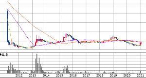 9501 - 東京電力ホールディングス(株) > 画像にあるようにこの動きが上昇トレンド。 > 株価は下がる時もなければならない。