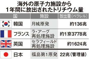 9501 - 東京電力ホールディングス(株) バカ再稼動もお笑いだが、中韓の難癖は更にお笑いなののら
