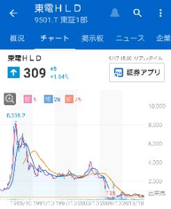 9501 - 東京電力ホールディングス(株) 全盛期の28分の1か、500円はいってもいいかもしれないな。