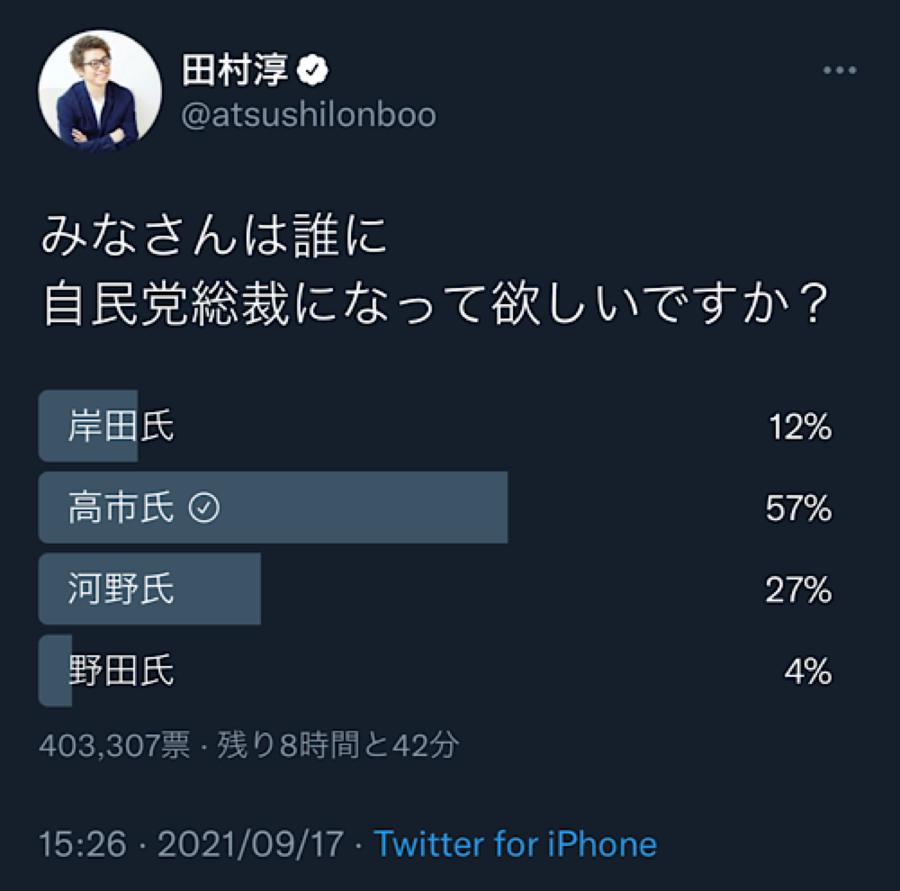 9501 - 東京電力ホールディングス(株) ずっとウォッチしてますが%は変わらず。あと8時間ですがこのままでしょうね。左派の田村淳と左派メディア