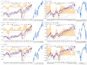 Oniyome Stock Exchange DJIとSPは大幅続落となりましたが、NASDAQは年末以降揉み合った節目に当たって髭の長い十字線に