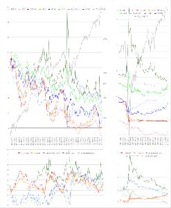 Oniyome Stock Exchange 小さすぎてわかりませんが、前日急騰した10年債金利は株からの逃避で買われたのか週末は押し戻されていま
