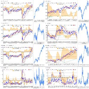 Oniyome Stock Exchange ラッセルとDJTがNASDAQと似たような十字線に。ただしDJTは日足パラボリックが陰転しました。金