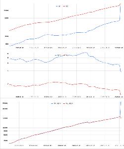 Oniyome Stock Exchange M1とM2を並べてみると、コロナ下のM1の異常な増加に対してM2の伸びが対応していません。流通速度の