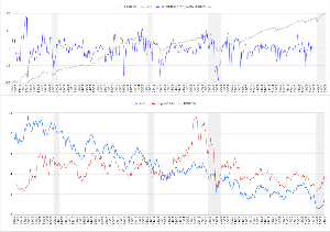Oniyome Stock Exchange 今週カメさんが紹介してくれた藤代氏の見解、「銅金レシオが上昇する際の金利上昇はよい金利上昇」が気にな