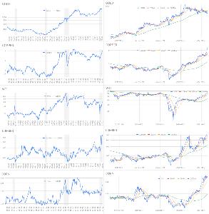 Oniyome Stock Exchange ついでにコモディティを見ると金が明らかな低下傾向なのに対して銅は直立、原油の頭打ちなどといってもこの