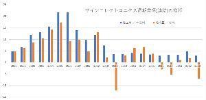 6769 - ザインエレクトロニクス(株) ザインの業績をざっと振り返るとグラフの通り。グラフでは売上高と純利益で スケールを一桁変えていること
