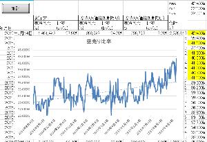 かぶかだいぼうらくをまなぶ 本日の東証空売り集計は、2008年の算出開始以来最高(42.4%)を記録。 先日msqといい、無茶苦