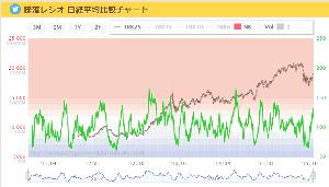 かぶかだいぼうらくをまなぶ チャイナショック 株価と騰落レシオは順行。 結局そーなるのね。。。