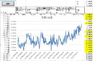 かぶかだいぼうらくをまなぶ 本日の東証空売り集計記録更新(43.4%)。 第一中央汽船は寝耳に水、チャイナショックも時限爆弾化し