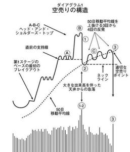 6200 - (株)インソース この図の代表事例みたいな形でありんす。  ネックライン下抜けで、空売りの人々がたくさん新規参入する形