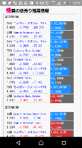 3664 - (株)モブキャストホールディングス klabの空売り残高  モブキャストもこんなったら、熱いね (*´ω`*)