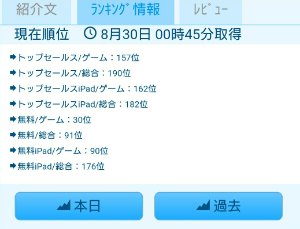 3664 - (株)モブキャストホールディングス はい!最新ランキングです❕🆗‼️圏内入りしますた🤗