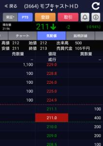 3664 - (株)モブキャストホールディングス 売りと買いの乖離が?!