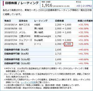 5301 - 東海カーボン(株) アイフィスの言うレーティング証券は大和でしょ。 旧株価目標=2400は、大和しかありません。  3カ