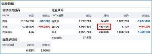 5301 - 東海カーボン(株) 【日証金新規貸付(速報)】  新規貸付45万株です。  日証協経由では間に合わなかったようですね。ま