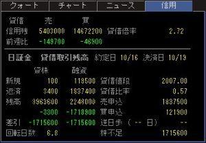 5301 - 東海カーボン(株) 貸借倍率少し悪化しました