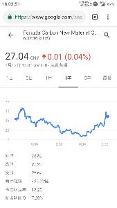5301 - 東海カーボン(株) 中国電極のネタで 煽り書き込み見かけて あちゃらの炭素株価チェック