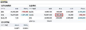 5301 - 東海カーボン(株) 18日は、また日証金から50万株調達してたんだね。 いつも数字が、切れの良い同一値だからバレバレ。