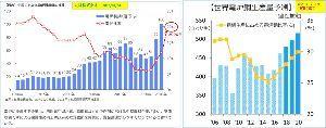 5301 - 東海カーボン(株) 【世界の電炉比率推移(予測)】  中国では2020年までに、比率を日本と同様の20%を目指すようです