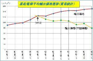 5301 - 東海カーボン(株) 投稿860のグラフに、輸入価格(中国価格)を追加しました。 一目瞭然ですね、二極化が・・・ なお貿易