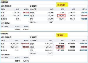 5301 - 東海カーボン(株) 14日は、日証金から100万株貸株調達(ニッカボは1/10の10万株)。 わかりやすいキリの良い数字
