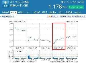 5301 - 東海カーボン(株) たしか 5/14 の時は、前夜のNY市場が急落し TVの朝のワイドショーとかでも大きく報道されてて